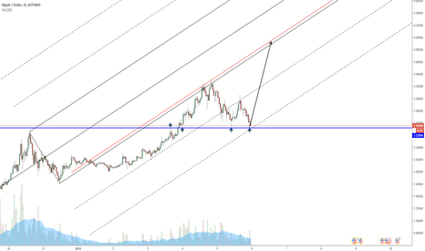 XRPUSD: Ripple hit the support