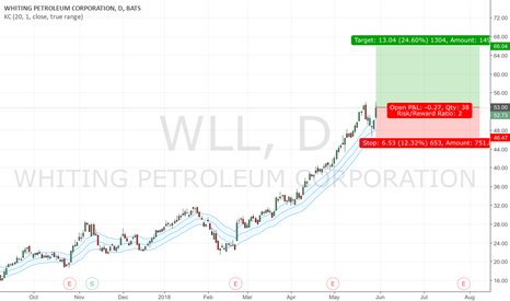 WLL: Buy Wll on pullback in uptrend