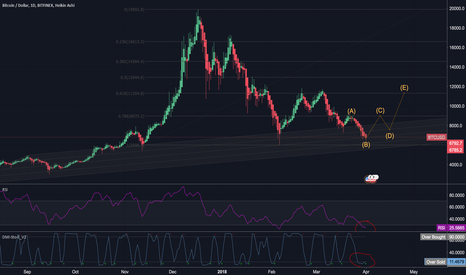 BTCUSD: My first chart analysis idea - one of the possible scenarios