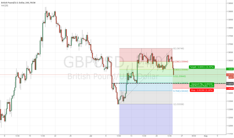GBPUSD: long gbp/usd tehnical short term trade
