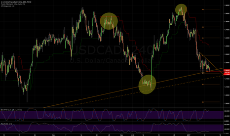 USDCAD: UC research - regular fakeouts?