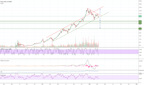 BTCUSD: Bitcoin trend since 1k - Is the bull run still on?!