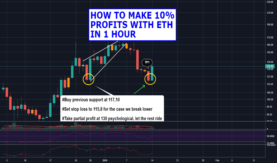 ETHUSD: How to make 10% profits with Ethereum in 1 hour