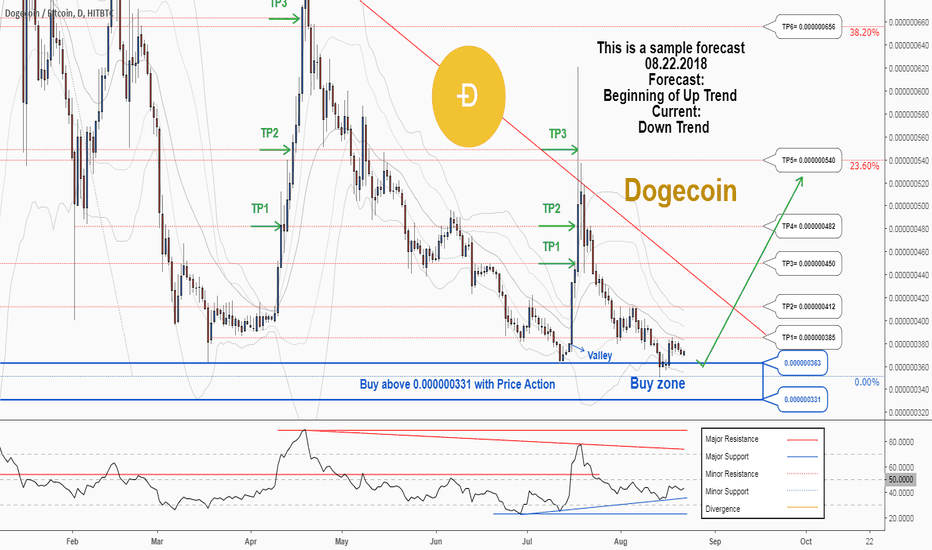 DOGEBTC: A trading opportunity to buy in DOGEBTC