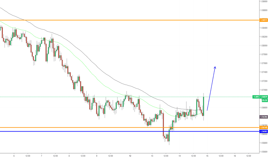 EURAUD: EURAUD, BUy on H1.