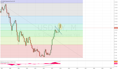 USDJPY: USDJPY Monthly bearish engulfing candle