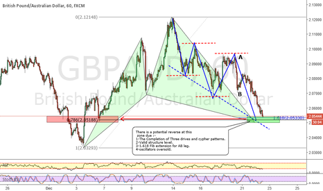 GBPAUD: GBPAUD_Cypher pattern completion