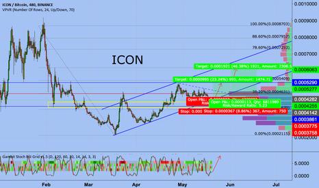 ICXBTC: ICON