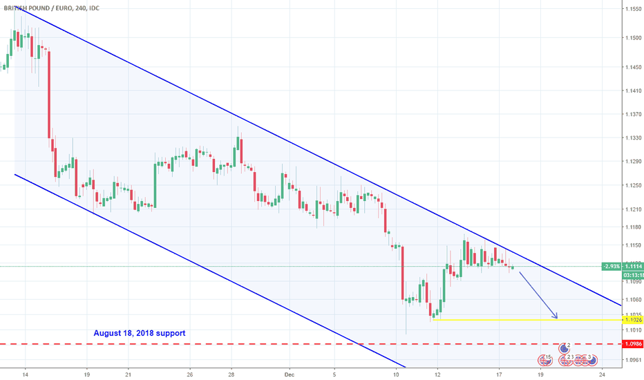 GBPEUR: GBPEUR: Quick short opportunity.