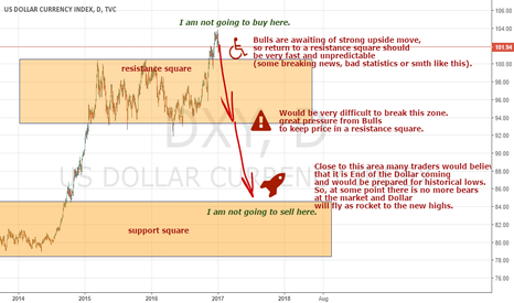 DXY: Trading is an easiest business in the world. Just sole rule!