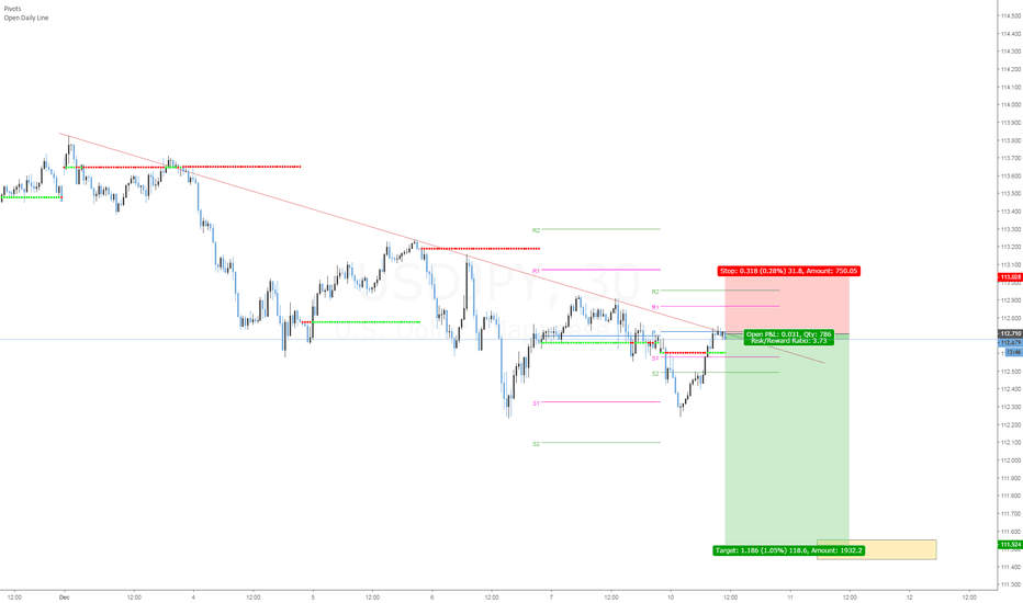 USDJPY: Short USDJPY ,Swing trade