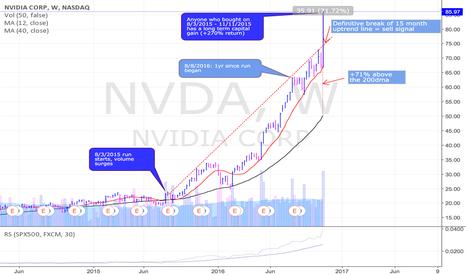 NVDA: 3 good reasons to take some profits in NVDA