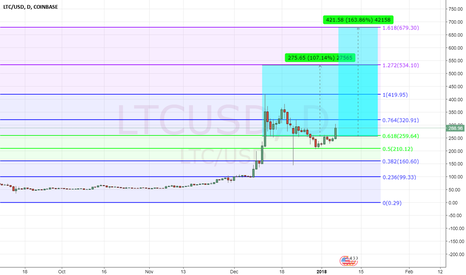LTCUSD: LTC buyingspree!