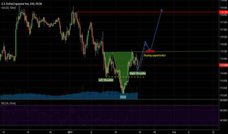 USDJPY: reversed head and shoulders!
