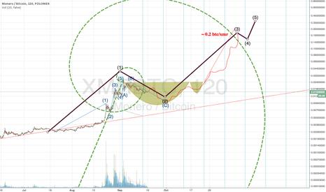 XMRBTC: Fib spiral, time zones, and some EW to forecast XMR correction