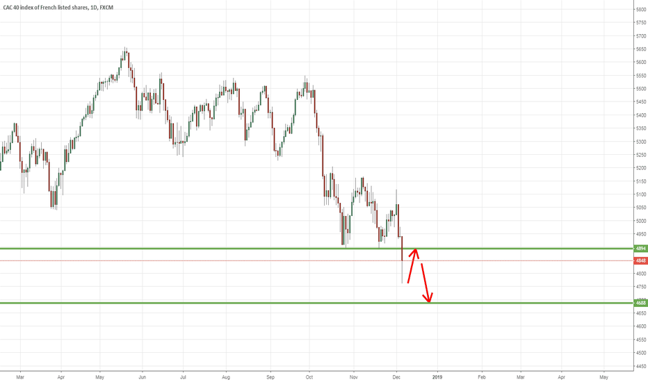 FRA40: It's worse than what I expected. Short on a pullback at 4896