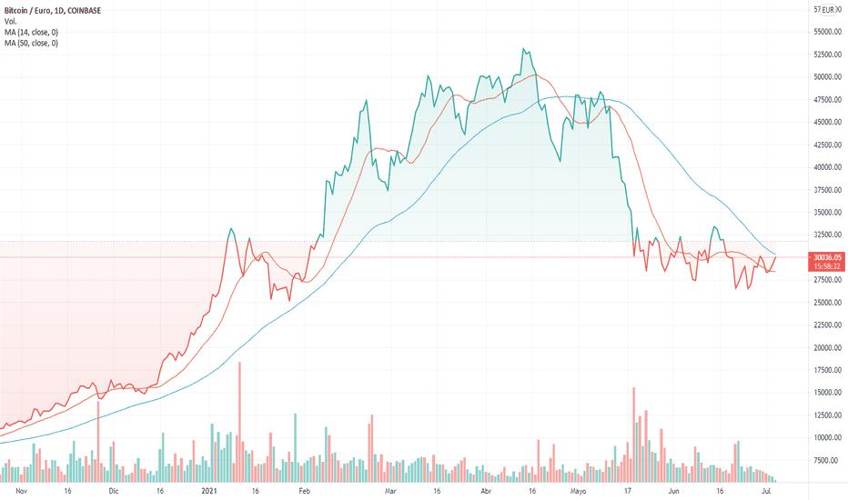 impennata dei prezzi bitcoin perché il valore di bitcoins è il calo del valore