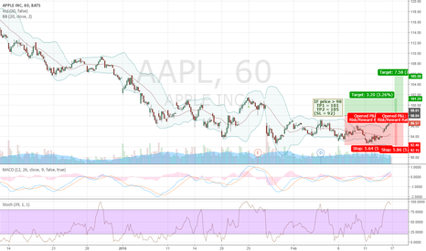 AAPL: LONG IF > 98 TP 101 SL 92