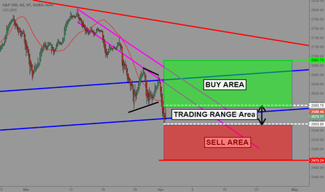 SPX: Standard and Poor's 500_Price area overview_TakeItSimple #3