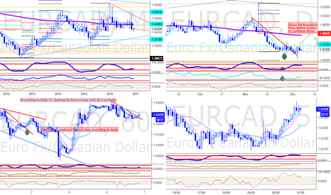 EURCAD: Market Overview