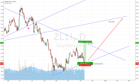 ZL1!: Long March Soybean Oil - 2 Target Trade