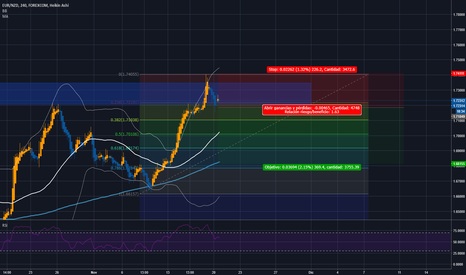 EURNZD: EUR-NZD GO TO HELL