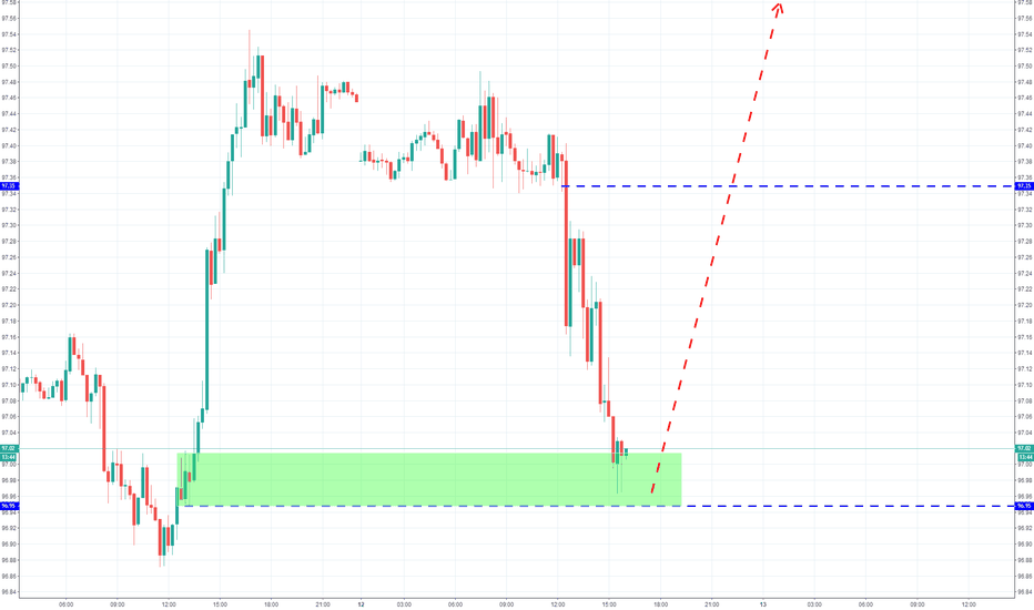 DXY: 做多DXY至98