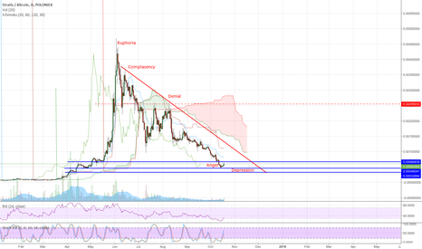STRATBTC: STRAT is about to finish the market cycle