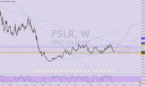 FSLR: FIRST SOLAR