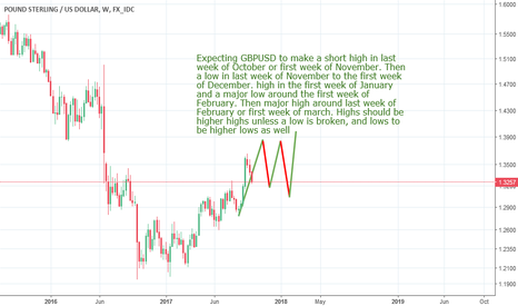 GBPUSD: Sterling : Life beyond the shackles