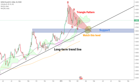 GBPUSD: GBPUSD technical overview - key support area at 1.355-1.365