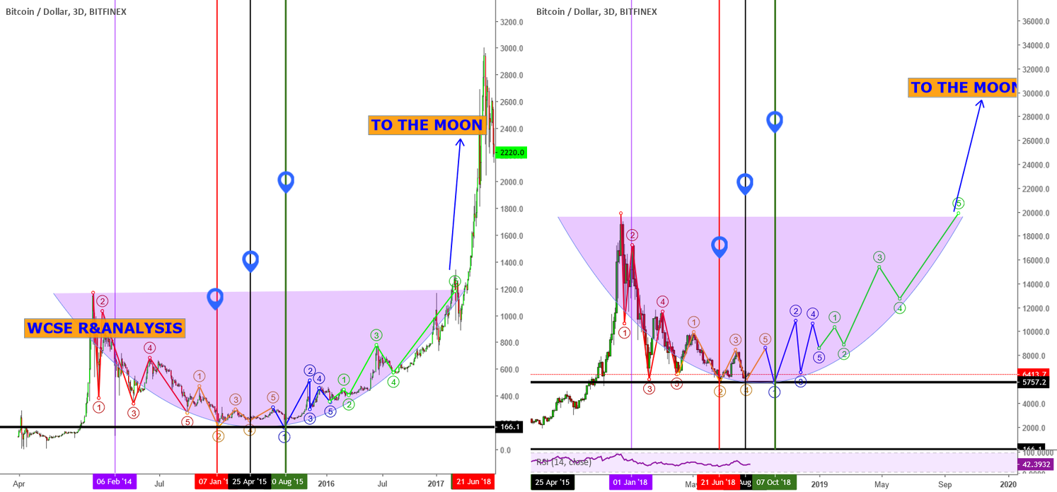BITCOIN!!!! Could this be 2014 Really!!!