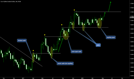EURNZD: SIMPLE ANALYSIS THAT MAKES MONEY