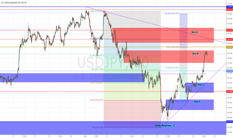USDJPY: Longer has reached the goal of the first one ?