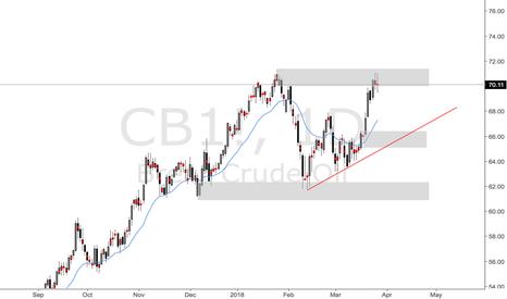 CB1!: Oil Stocks