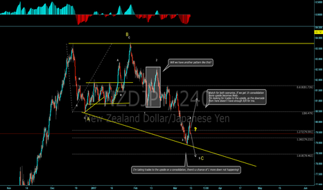 NZDJPY: Kiwi/Yen breaking down wave structure!