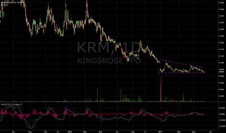KRM: $KRM wedge reversal