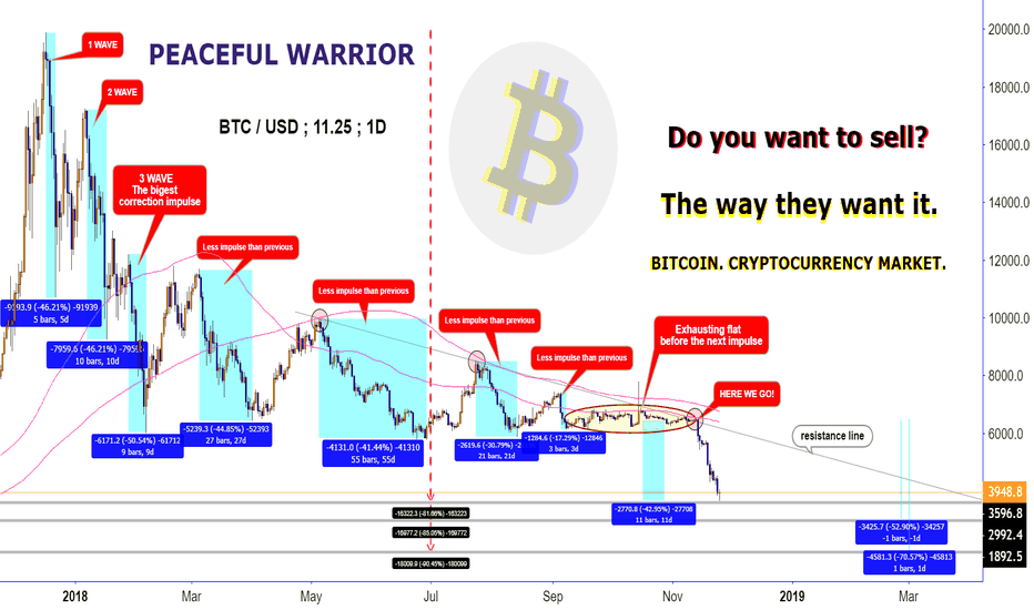 BTCUSD: BITCOIN : Do you want to sell?