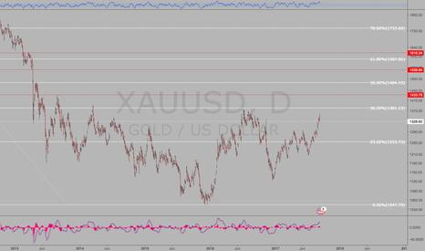 XAUUSD: Long gold