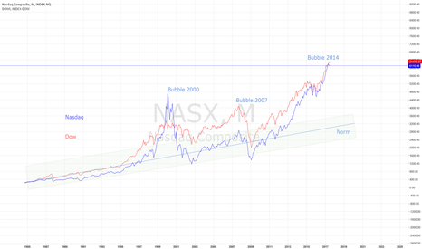 NASX: DOW & NASDAQ 7 YEAR CYCLES