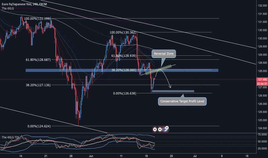 EURJPY: EUR/JPY Possible Retracement Entry