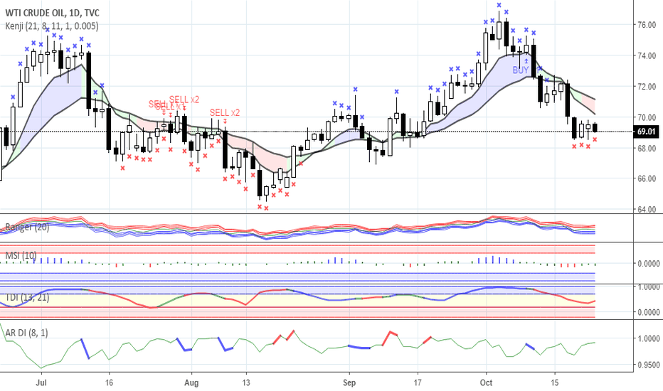USOIL: Range trading: Gold and Oil as for 23/10/2018