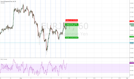 EURJPY: Idea for London / NY