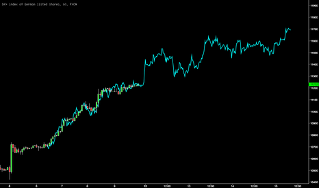 GER30: $DAX (GER30) overlaid with $USDJPY