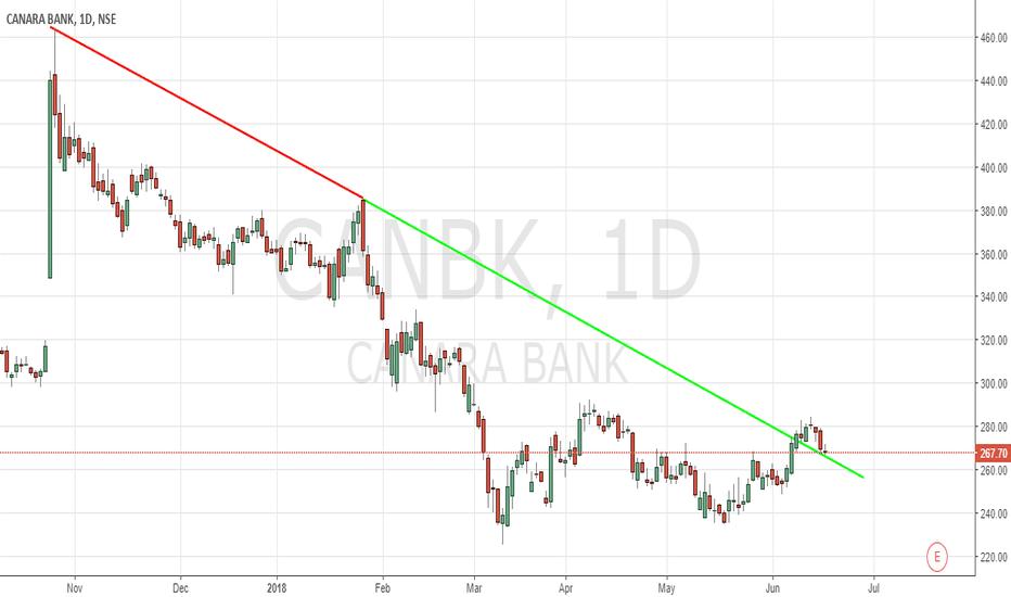 CANBK: Canara Bank Trendline break and retest