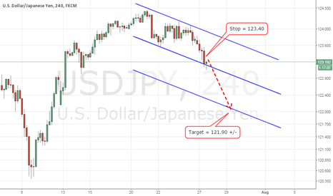 USDJPY: Yen down for 121.90