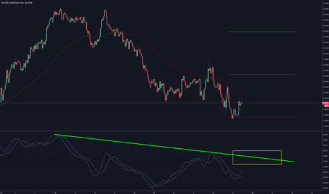 AUDCHF: AUDCHF Antisipating a macD trend break Long