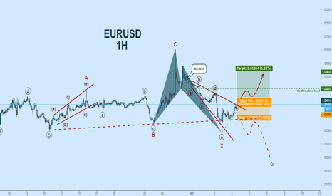 EURUSD: EURUSD Long: Elliott Wave Count + Triangle Breakout
