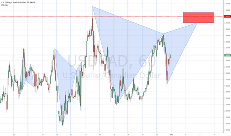 USDCAD: USDCAD Potential Bearish Gartley