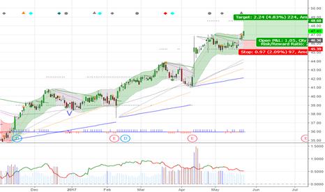 HCSG: $HCSG $47.41 New high getting higher, Target 48.6, Stop 45